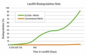 Landfill Biodegradable Chart
