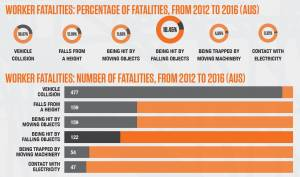 Worker Fatality Statistics Graph